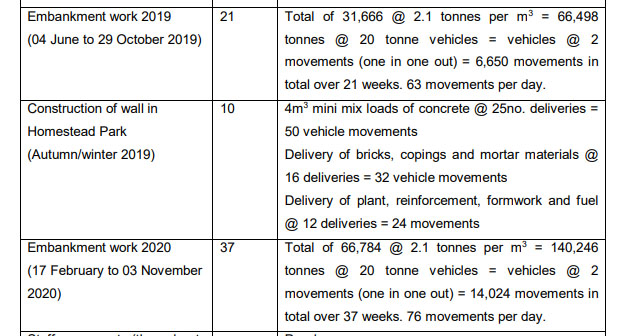 Extract from the Design and Access Statement - construction related traffic