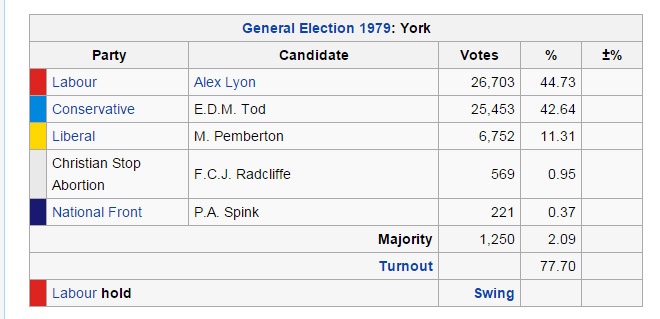 wikipedia-1979-election-results-york